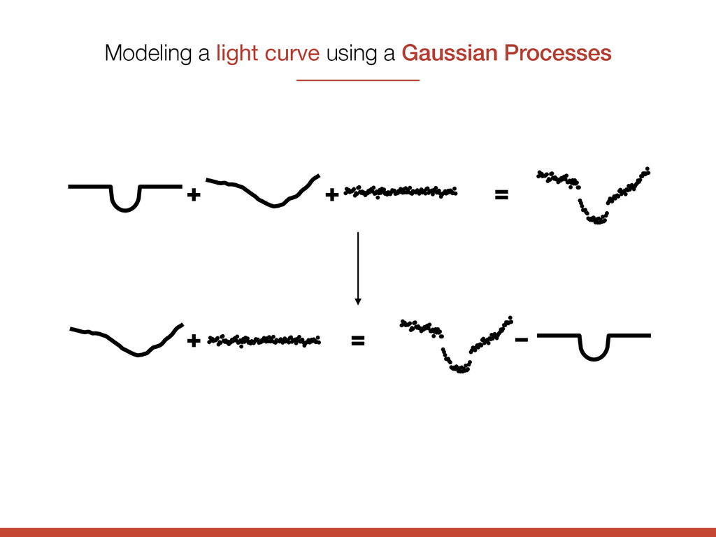 + + = Modeling a light curve using a Gaussian P...