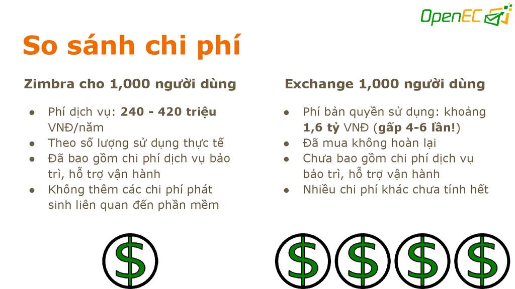 So sánh chi phí Zimbra cho 1,000 người dùng ● P...