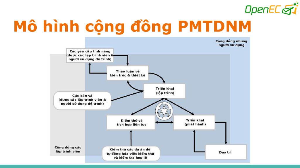 Mô hình cộng đồng PMTDNM