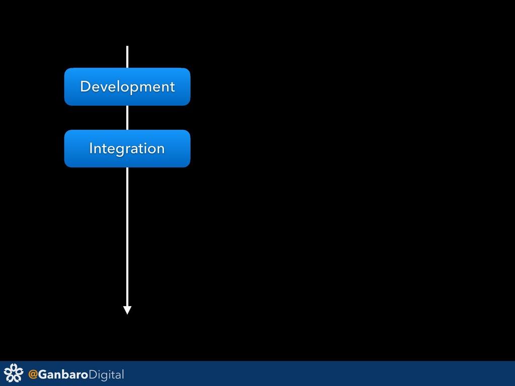 @GanbaroDigital Development Integration
