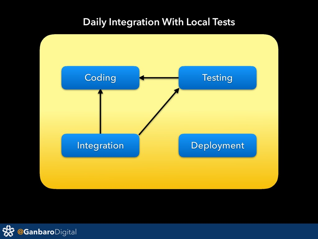 @GanbaroDigital Deployment Daily Integration Wi...