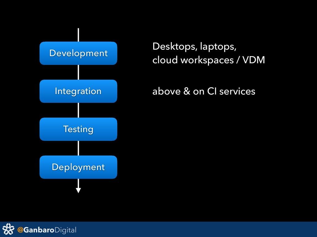 @GanbaroDigital Development Integration Testing...