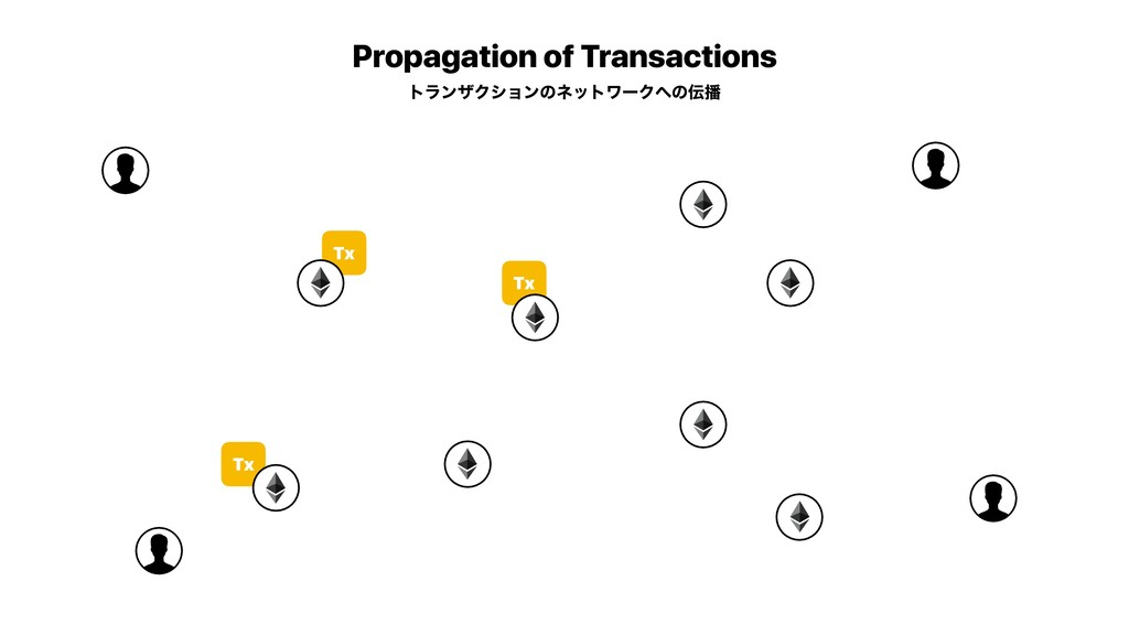 Tx Tx Tx Propagation of Transactions τϥϯβΫγϣϯͷω...
