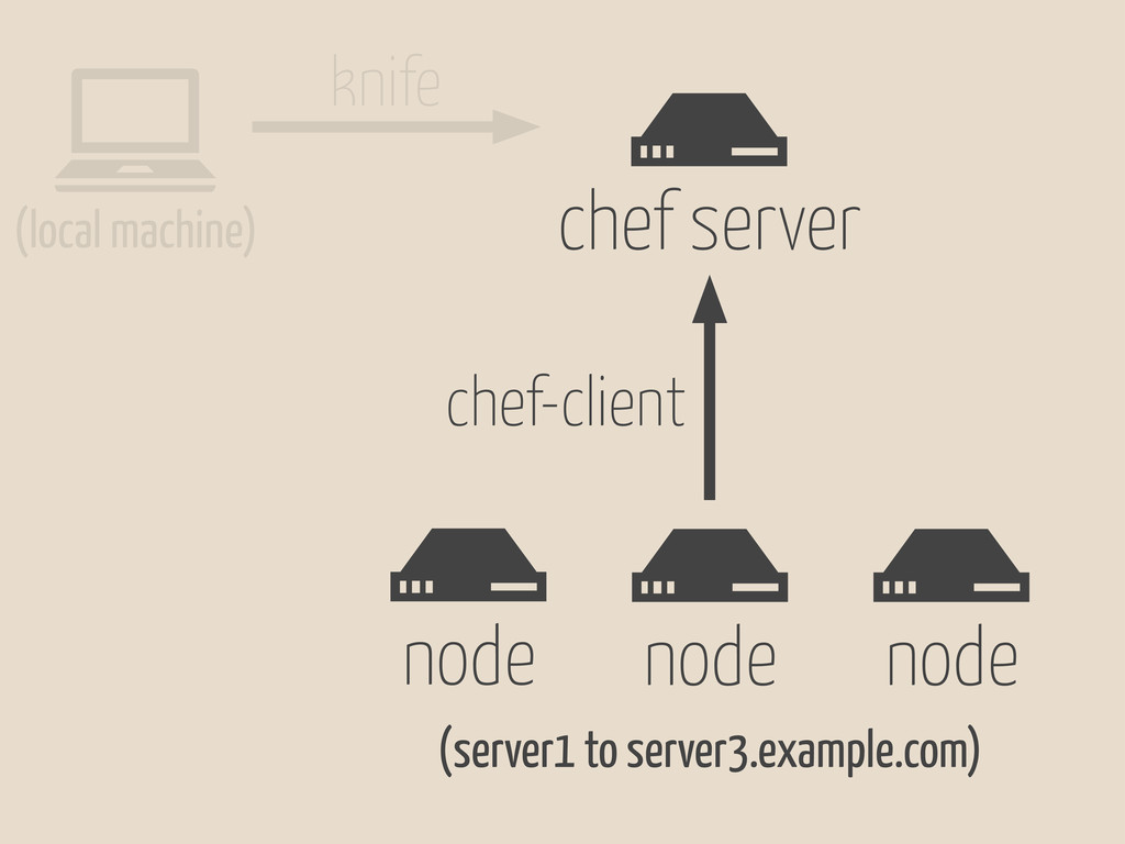 # node # node # node # chef server chef-client ...