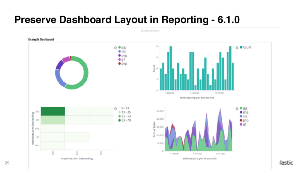 29 Preserve Dashboard Layout in Reporting - 6.1...
