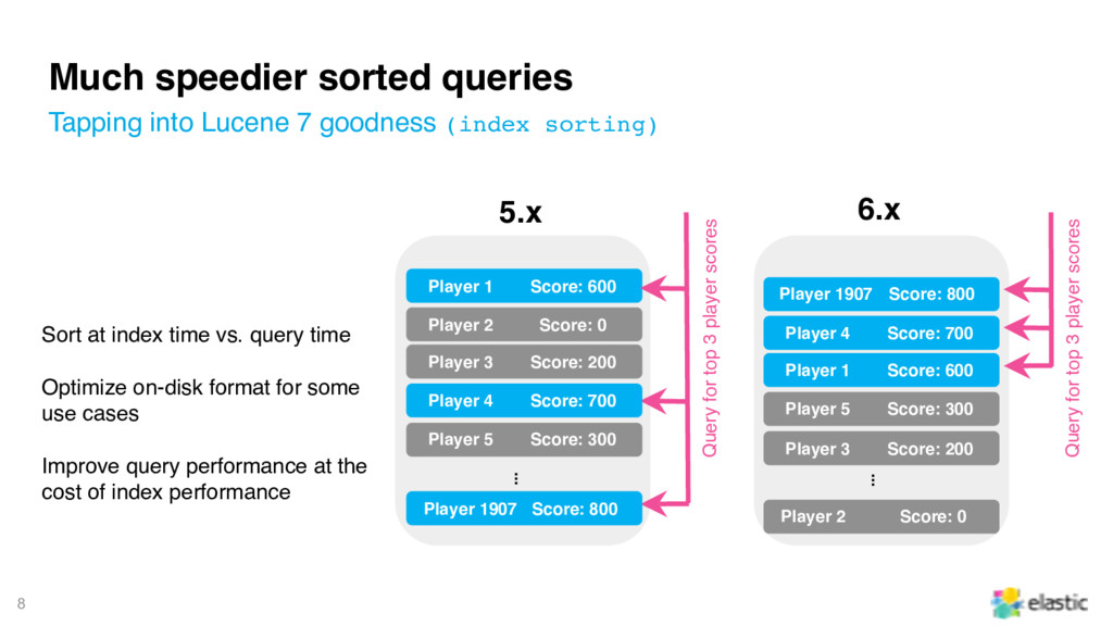 8 Much speedier sorted queries Tapping into Luc...