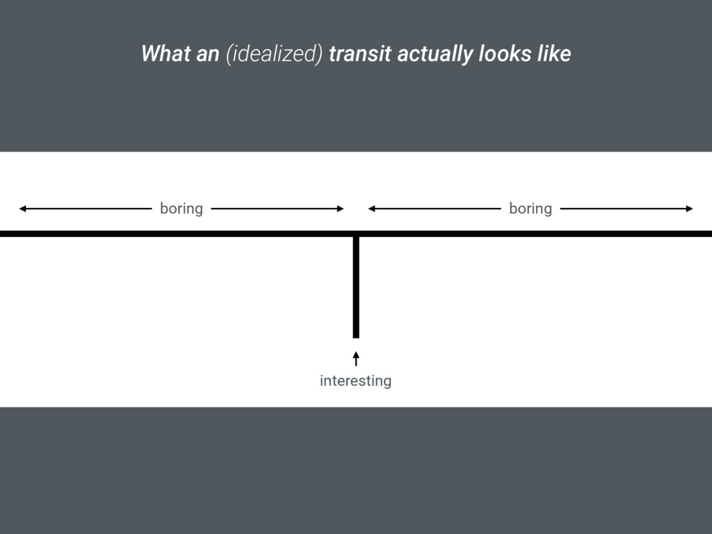 What an (idealized) transit actually looks like...