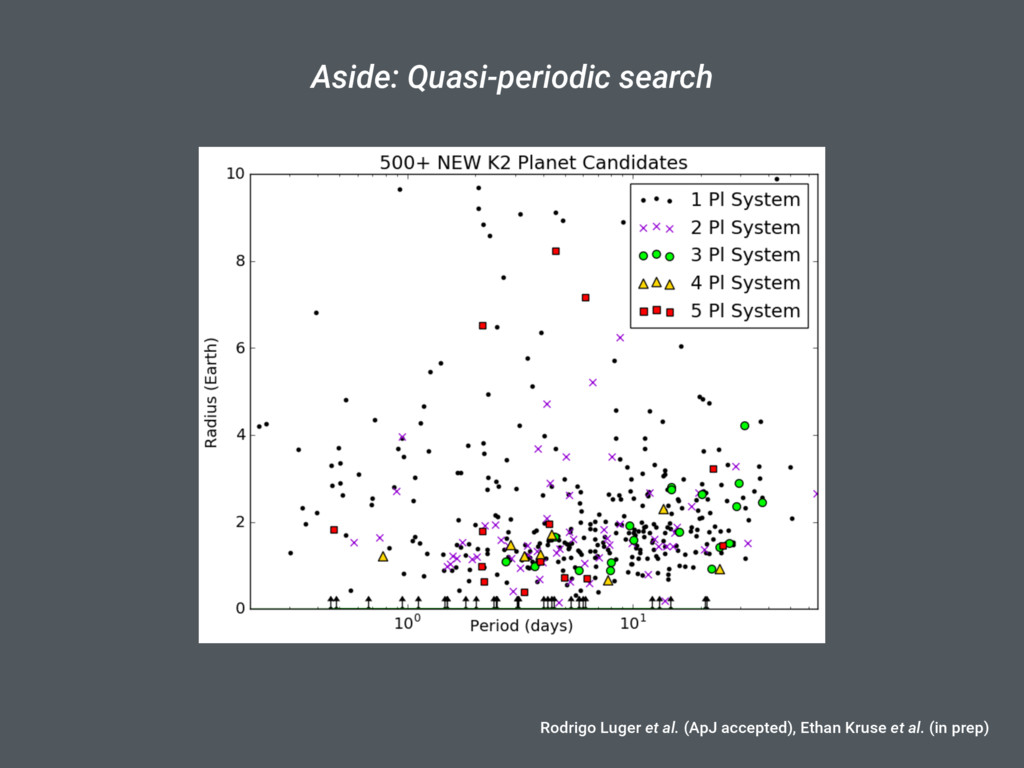 Aside: Quasi-periodic search Using the EVEREST ...