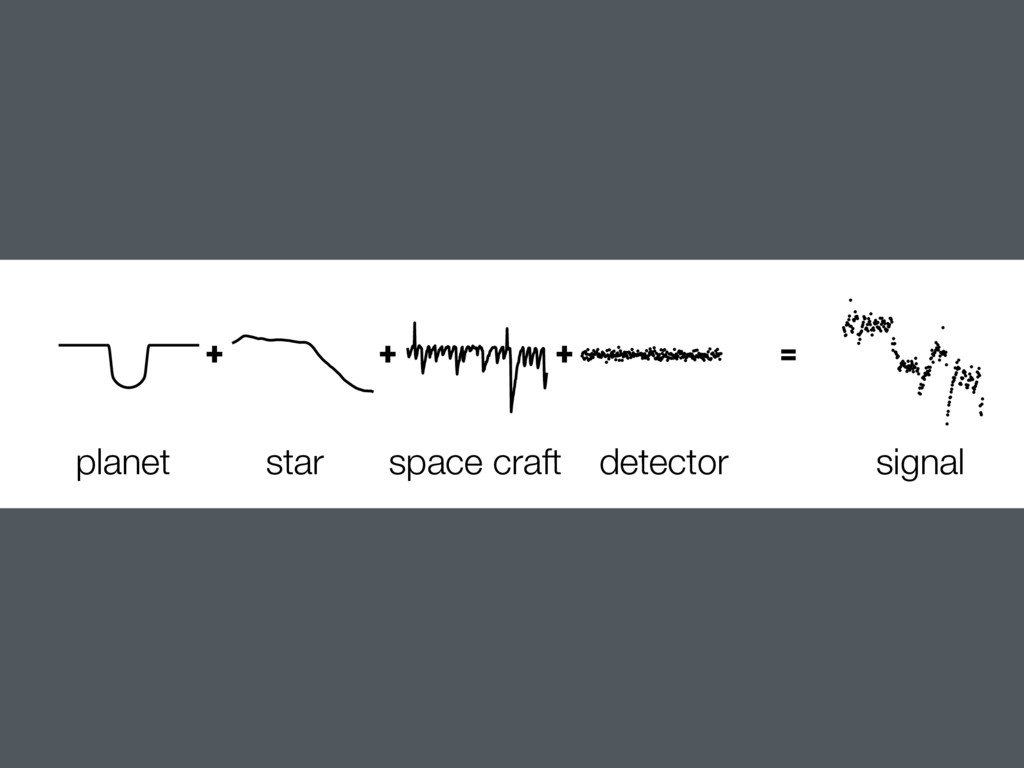 + planet star space craft detector signal + + =