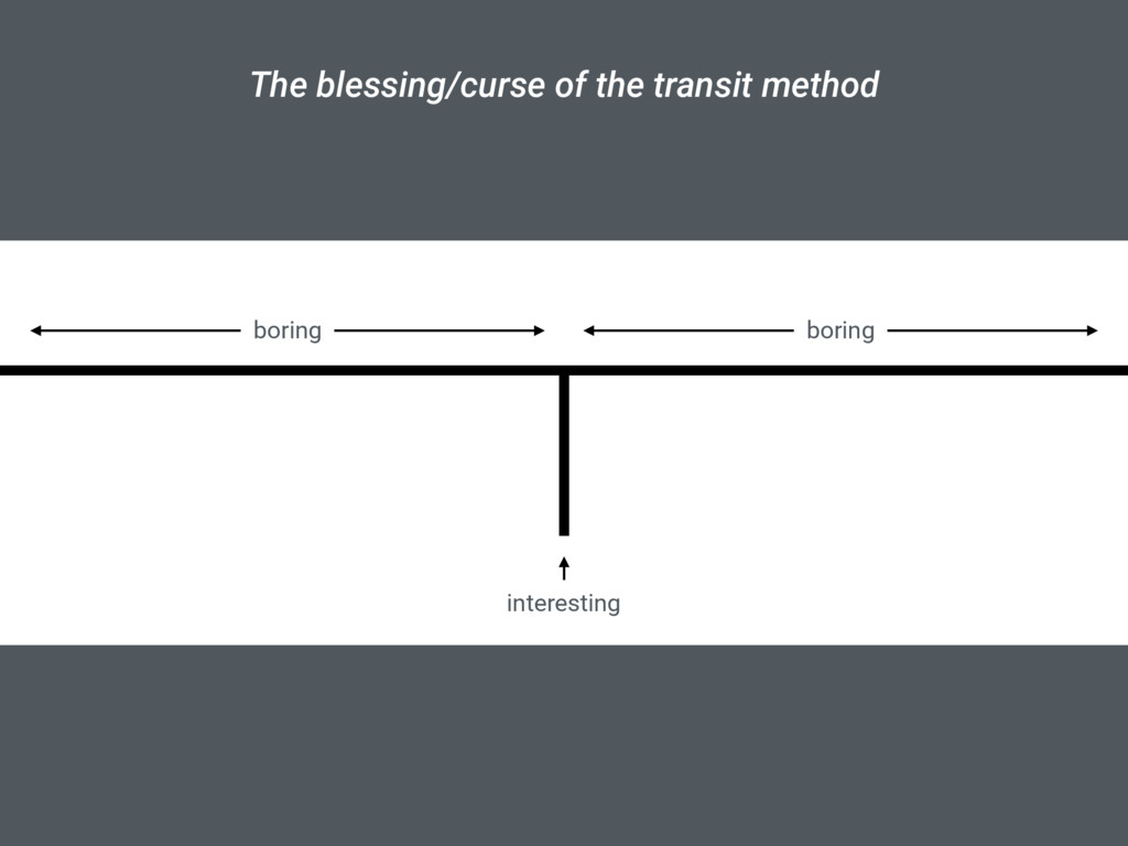 The blessing/curse of the transit method intere...