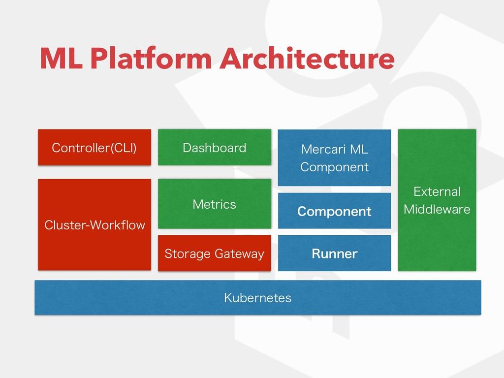 ML Platform Architecture ,VCFSOFUFT $POUSPMMFS ...