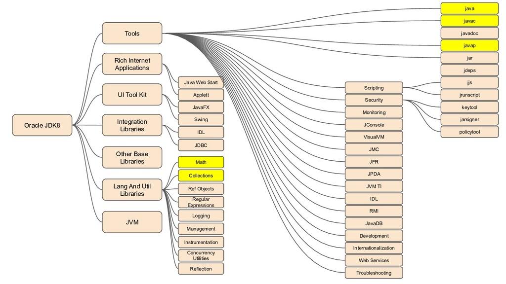 Tools javac javap Oracle JDK8 UI Tool Kit java ...