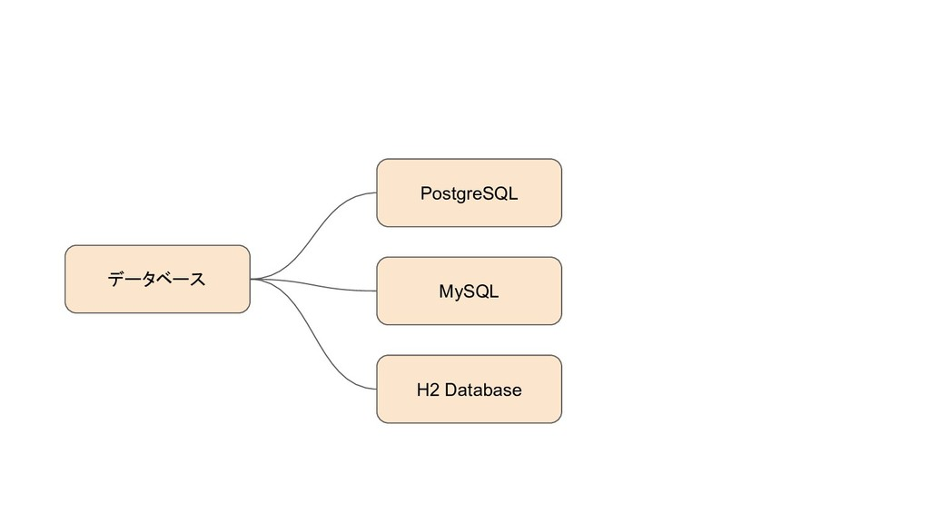 データベース PostgreSQL MySQL H2 Database