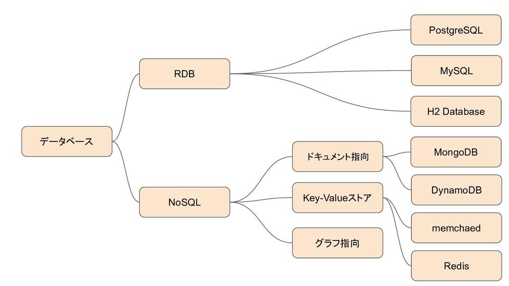 RDB PostgreSQL MySQL H2 Database データベース NoSQL ド...