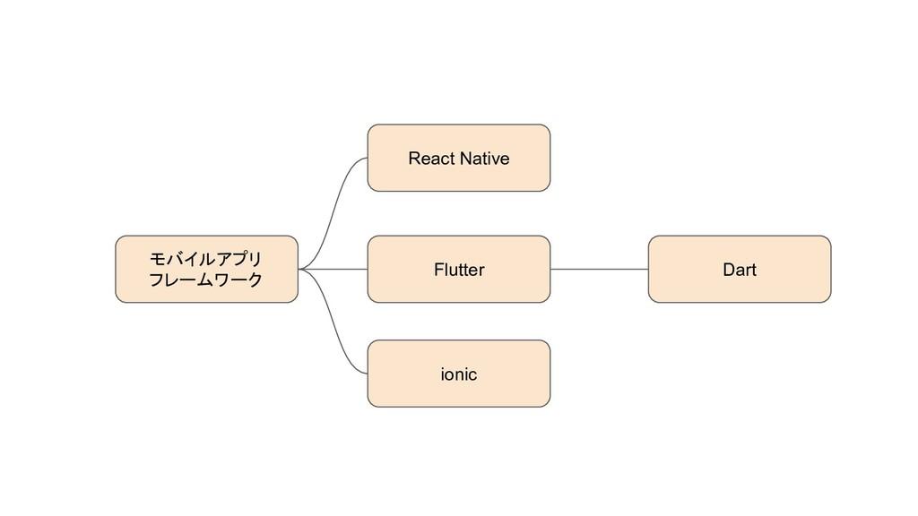 Flutter モバイルアプリ フレームワーク Dart ionic React Native