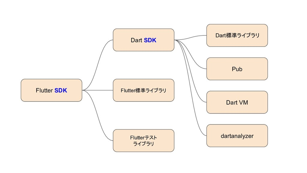 Flutter SDK Dart SDK Pub Flutter標準ライブラリ Flutter...