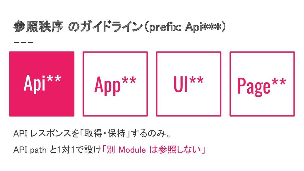 参照秩序 のガイドライン(prefix: Api***) Api** App** UI** P...