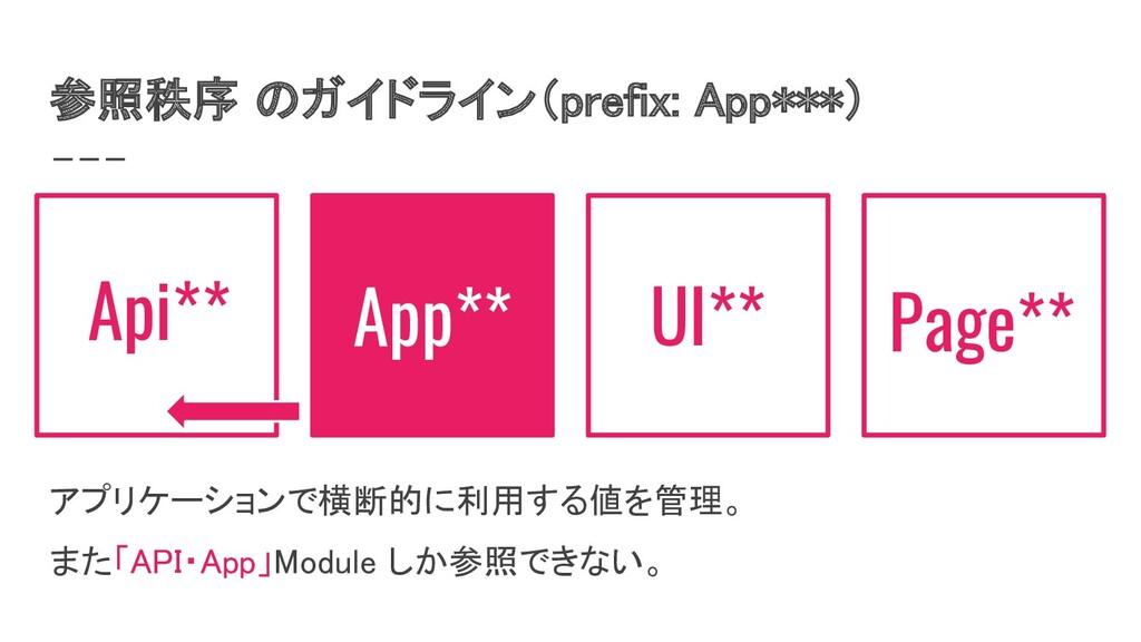 参照秩序 のガイドライン(prefix: App***) App** UI** Page**...