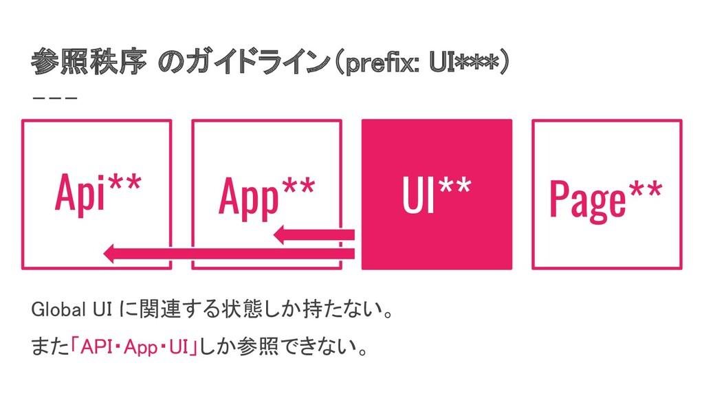 参照秩序 のガイドライン(prefix: UI***) UI** Page** Global...