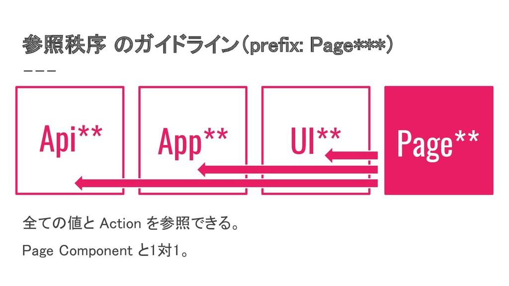 参照秩序 のガイドライン(prefix: Page***) Page** 全ての値と Act...