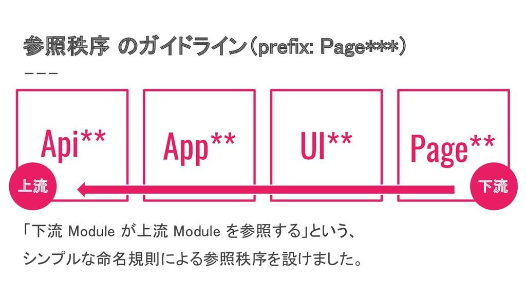 参照秩序 のガイドライン(prefix: Page***) 「下流 Module が上流 M...