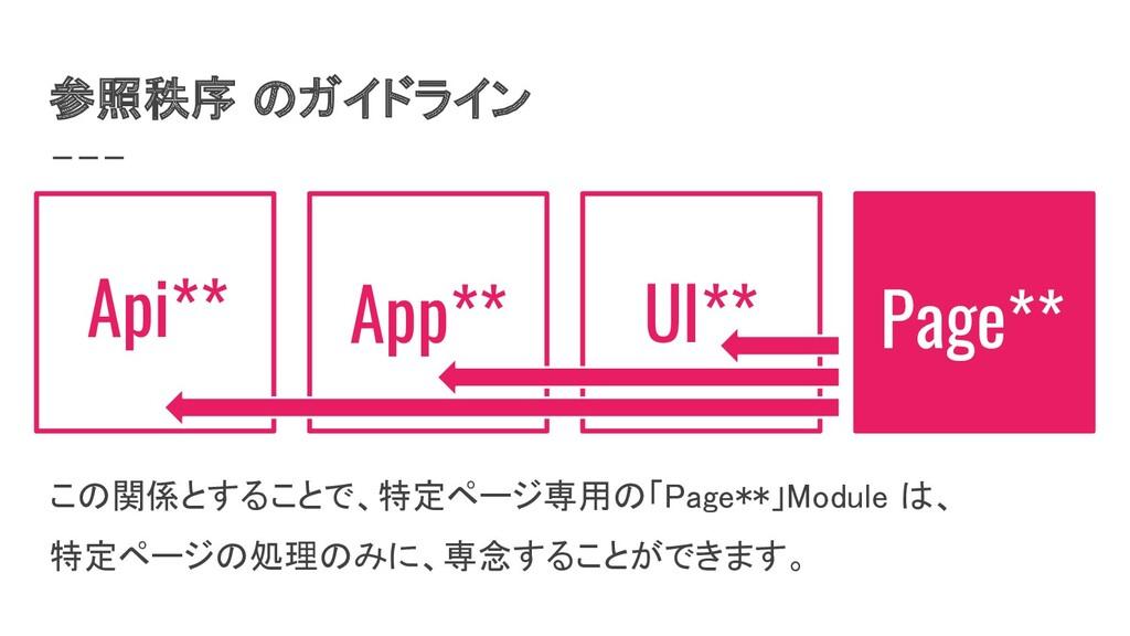 参照秩序 のガイドライン Page** この関係とすることで、特定ページ専用の「Page**...