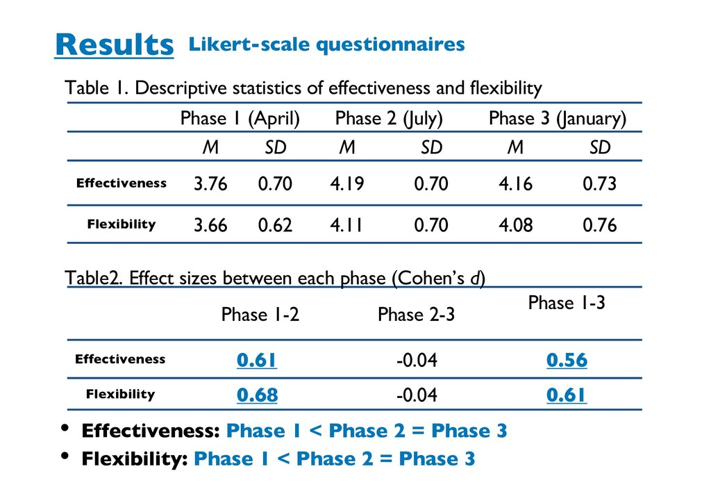 Results Likert-scale questionnaires Phase 1 (Ap...