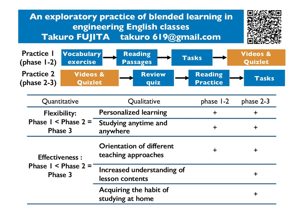 An exploratory practice of blended learning in ...