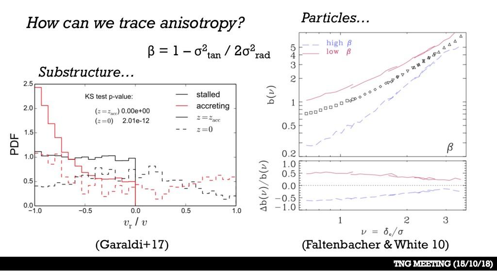(Faltenbacher & White 10) (Garaldi+17) How can ...
