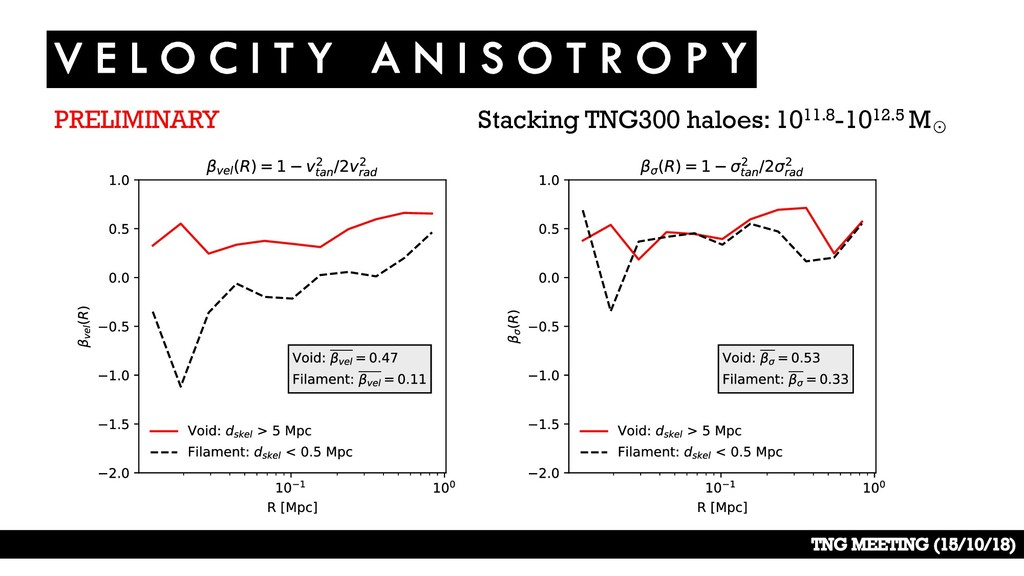 Stacking TNG300 haloes: 1011.8-1012.5 M☉ PRELIM...