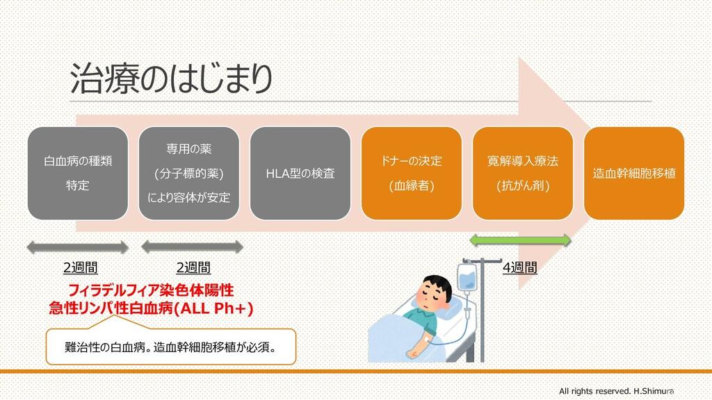 治療のはじまり 白血病の種類 特定 専用の薬 (分子標的薬) により容体が安定 HLA型の検査...