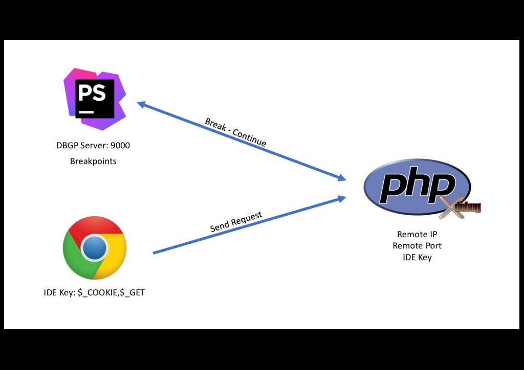 DBGP Server: 9000 IDE Key: $_COOKIE...