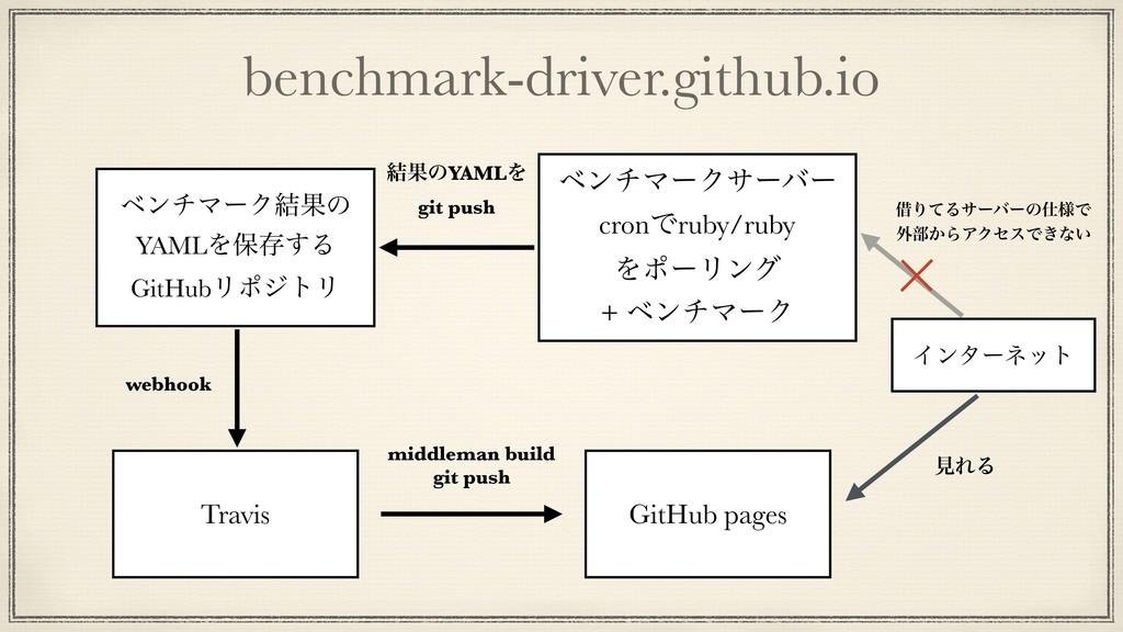 benchmark-driver.github.io GitHub pages ϕϯνϚʔΫα...