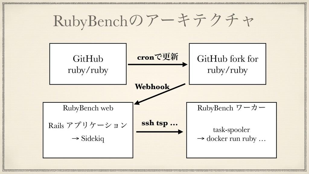 RubyBenchͷΞʔΩςΫνϟ RubyBench ϫʔΧʔ task-spooler →...