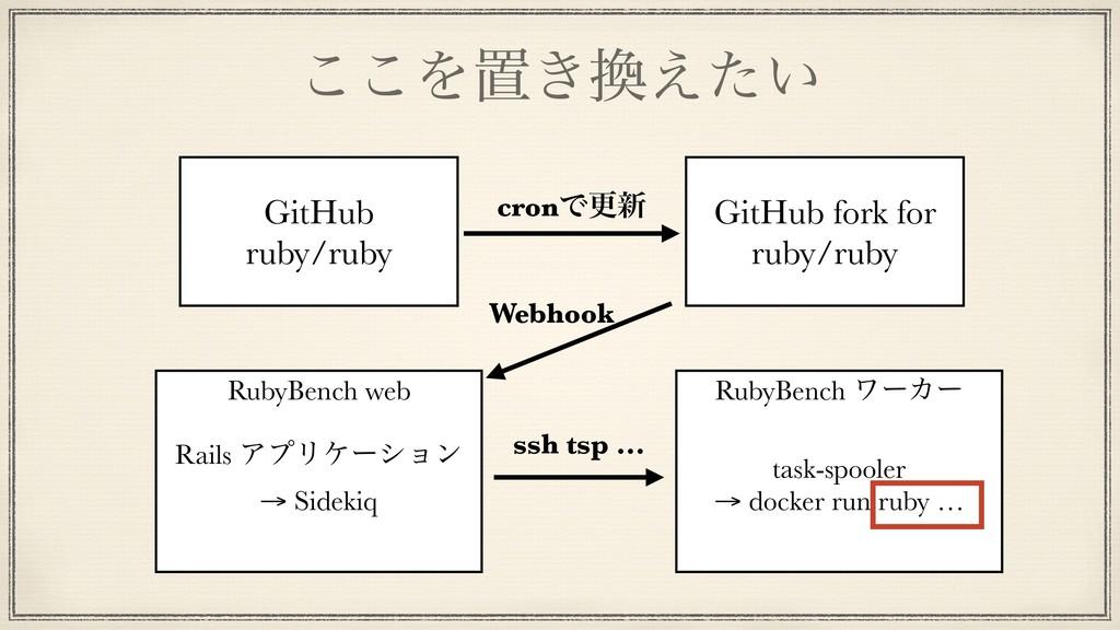 ͜͜Λஔ͖͍͑ͨ RubyBench ϫʔΧʔ task-spooler → docker ...