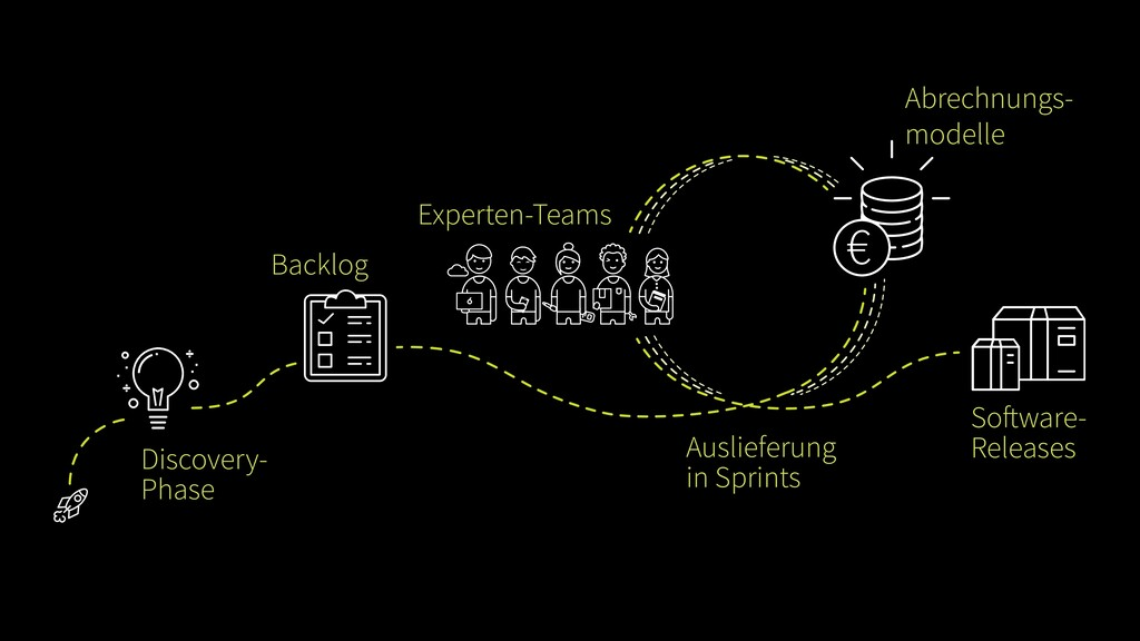 Discovery- Phase Backlog Experten-Teams Abrechn...