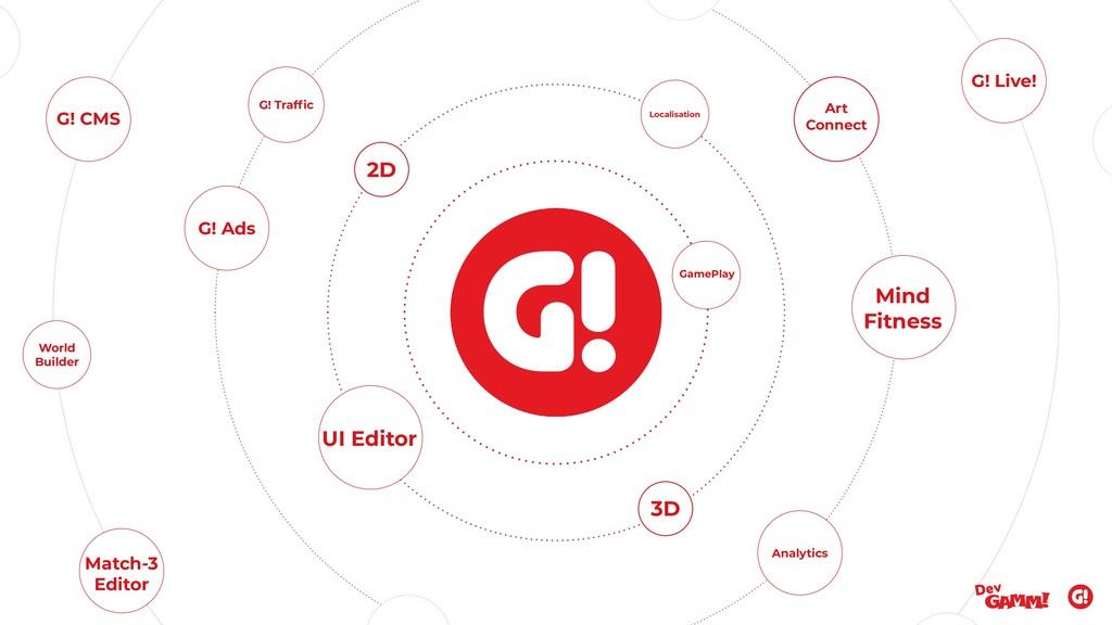 UI Editor 2D Art Connect Analytics 3D Localisat...