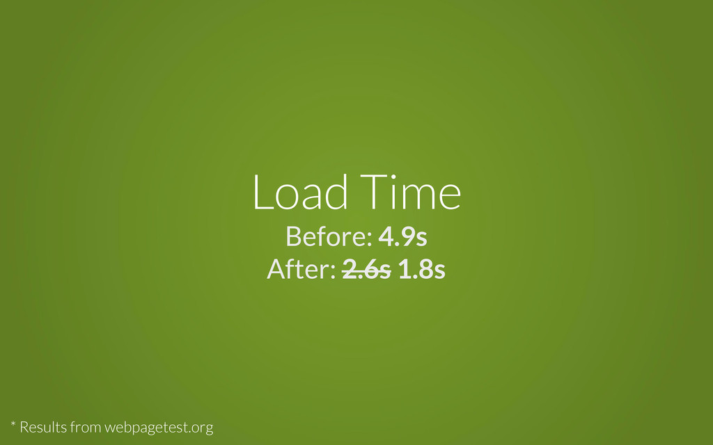 Load Time Before: 4.9s After: 2.6s 1.8s * Resul...