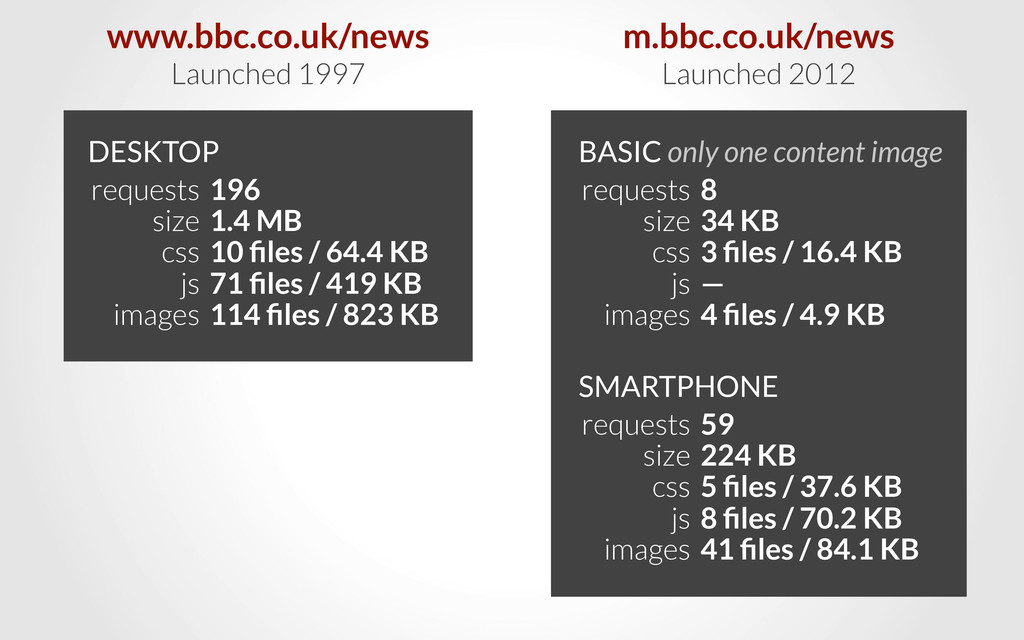 requests size css js images www.bbc.co.uk/news ...