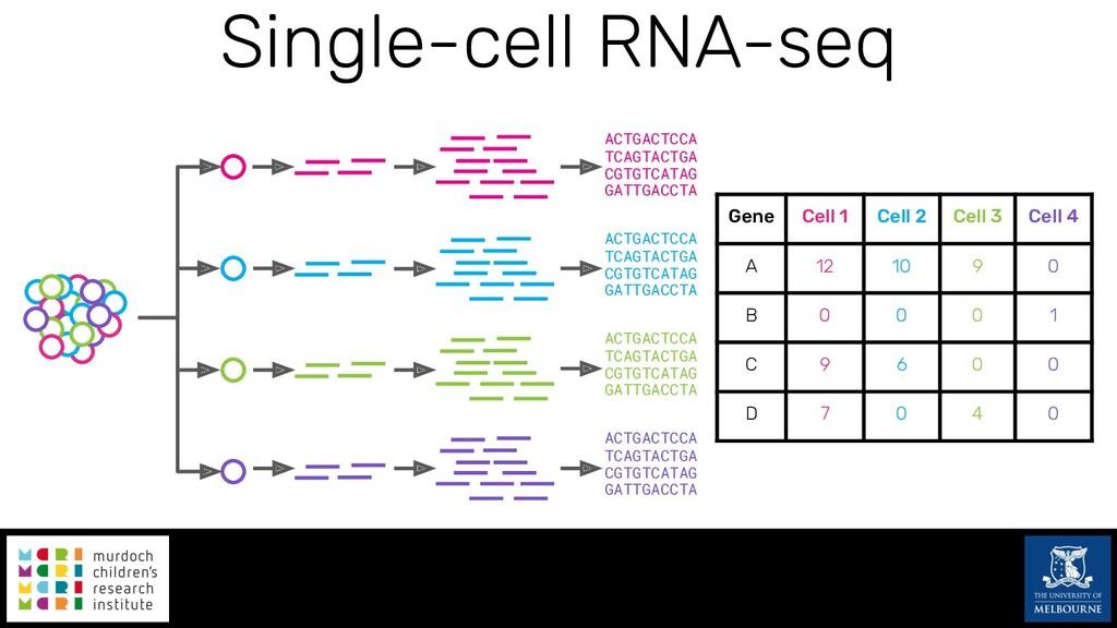 Single-cell RNA-seq ACTGACTCCA TCAGTACTGA CGTGT...