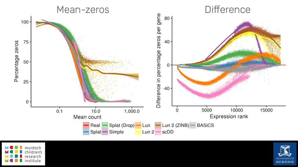 Mean-zeros Difference