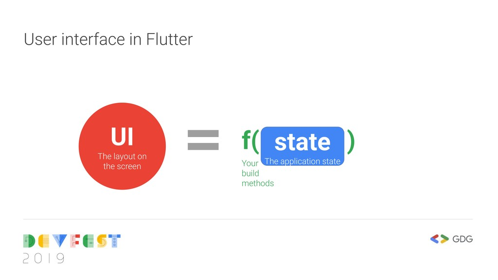 User interface in Flutter f( state ) UI The lay...
