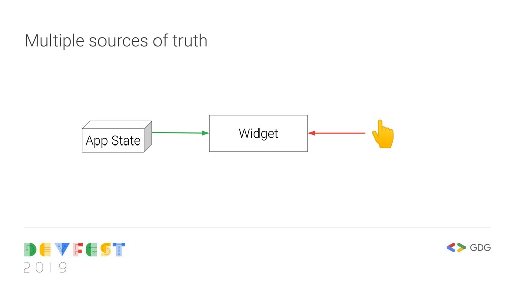 Multiple sources of truth Widget App State