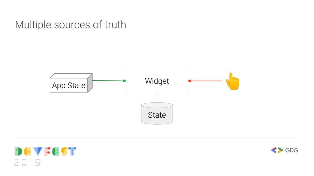 Multiple sources of truth Widget State App Stat...
