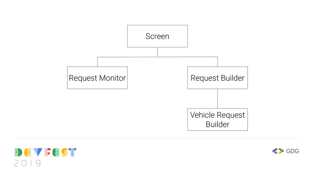 Screen Request Builder Vehicle Request Builder ...