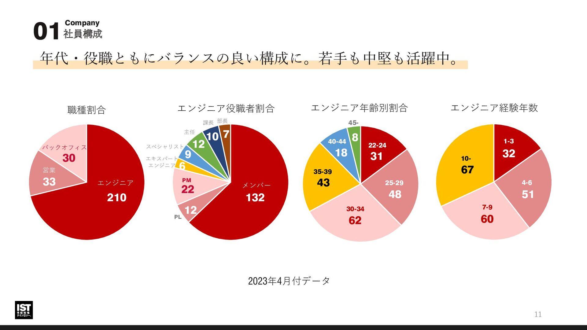 02 未来 [利益を何に投資する会社か] 11