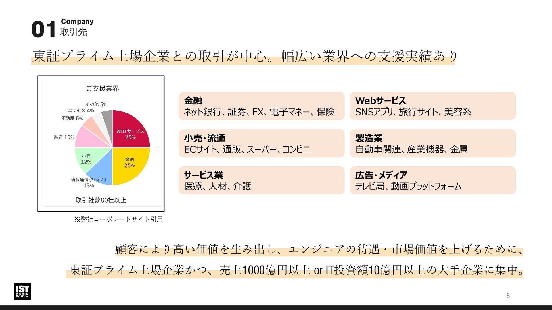 需要、伸びています。コロナ禍の乗り切り12期連続増収中。 【参照】10年以上増収を続ける上場企...