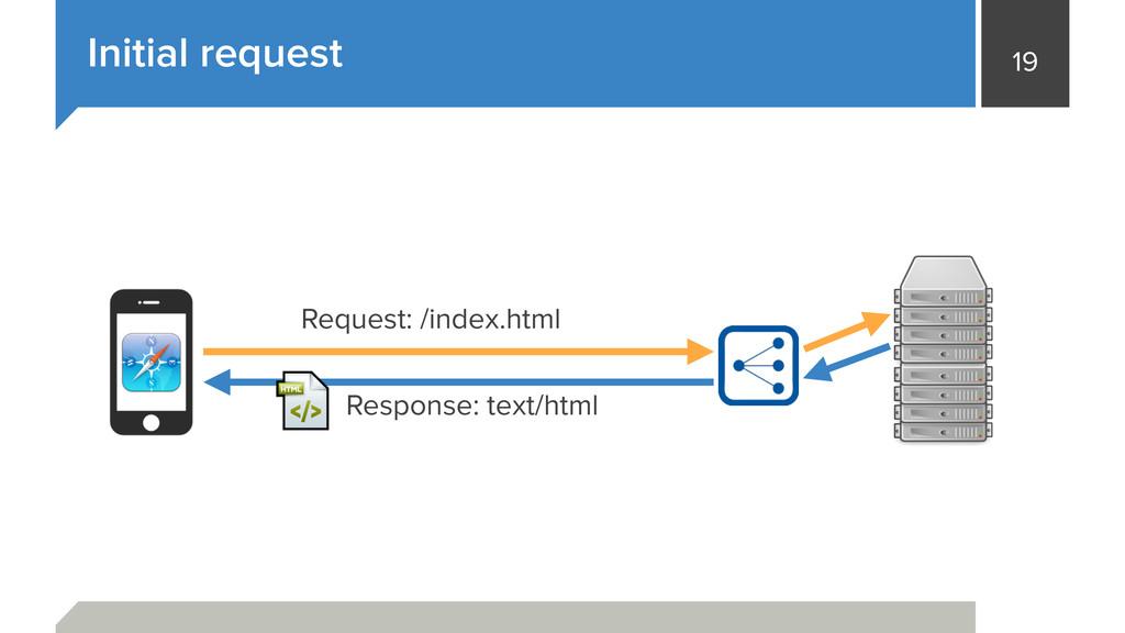 19 Initial request Request: /index.html Respons...