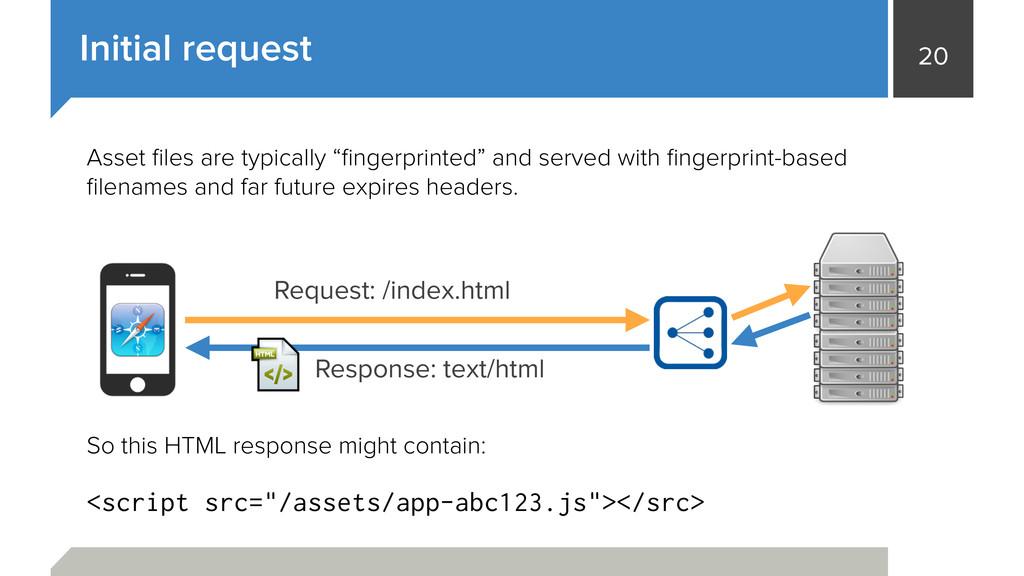 20 Initial request Request: /index.html Respons...
