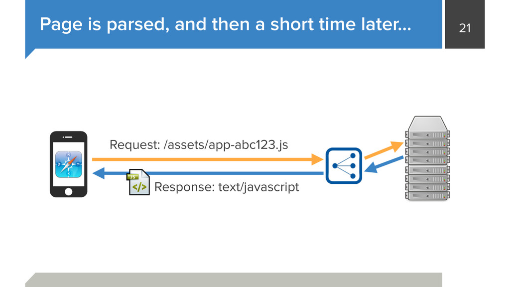 21 Page is parsed, and then a short time later…...